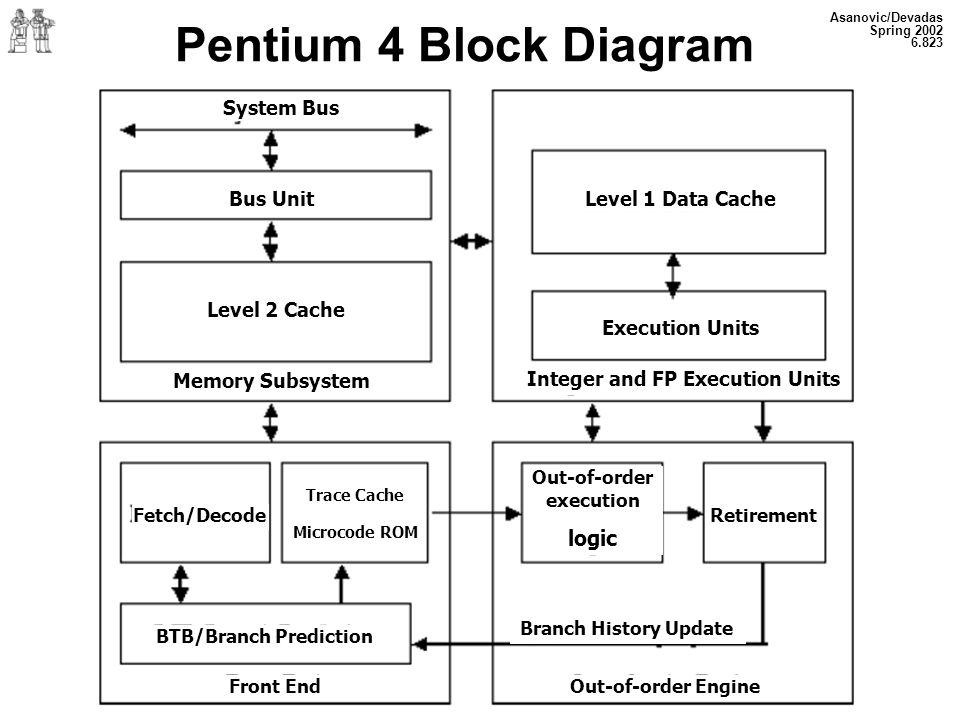 Asanovic/Devadas Spring 2002 6.823 Pentium 4 Block Diagram System Bus Bus Unit Level 2 Cache Memory Subsystem Level 1 Data Cache Execution Units Integ
