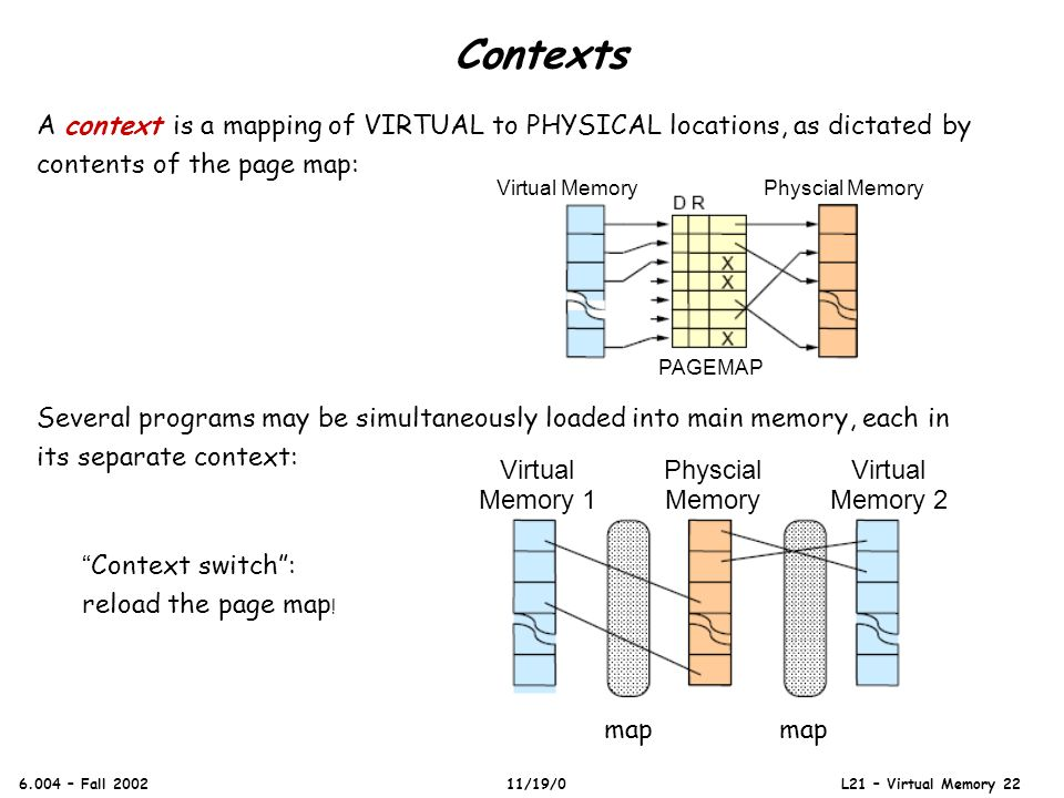 Contexts 6.004 – Fall 2002 11/19/0 L21 – Virtual Memory 22 A context is a mapping of VIRTUAL to PHYSICAL locations, as dictated by contents of the pag