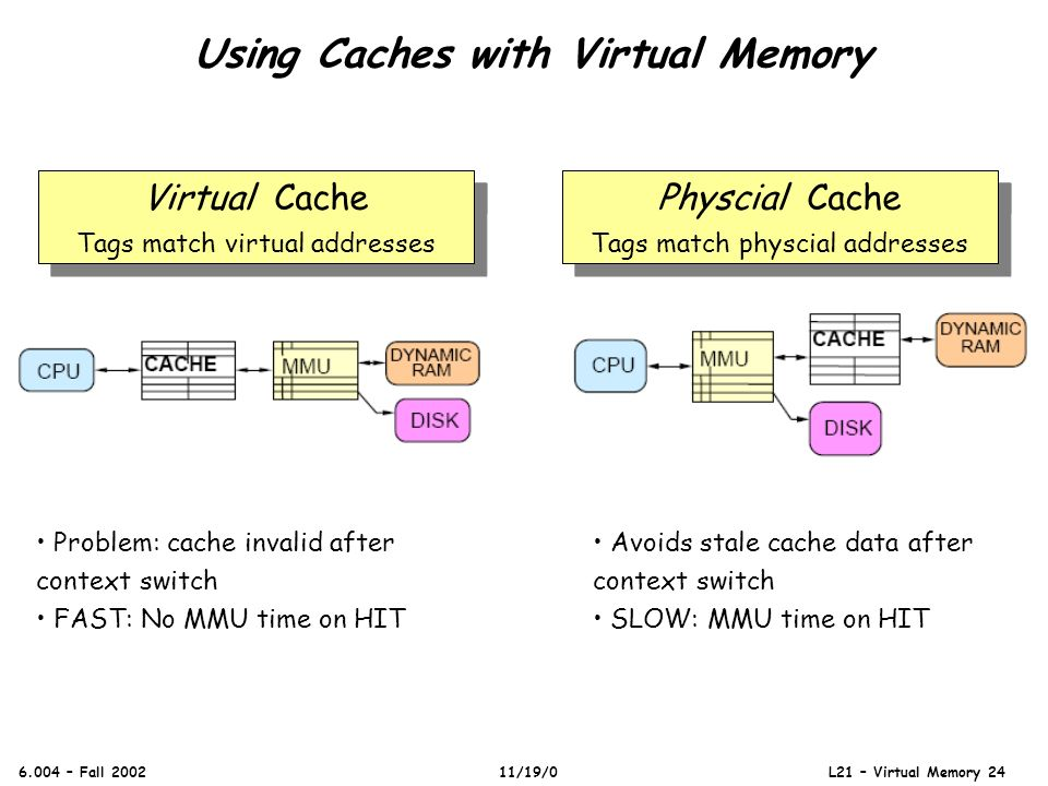 Using Caches with Virtual Memory 6.004 – Fall 2002 11/19/0 L21 – Virtual Memory 24 Problem: cache invalid after context switch FAST: No MMU time on HI