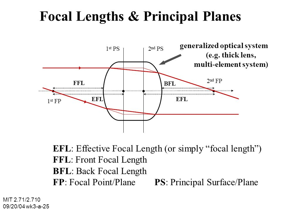 MIT 2.71/2.710 09/20/04 wk3-a-25 Focal Lengths & Principal Planes generalized optical system (e.g.
