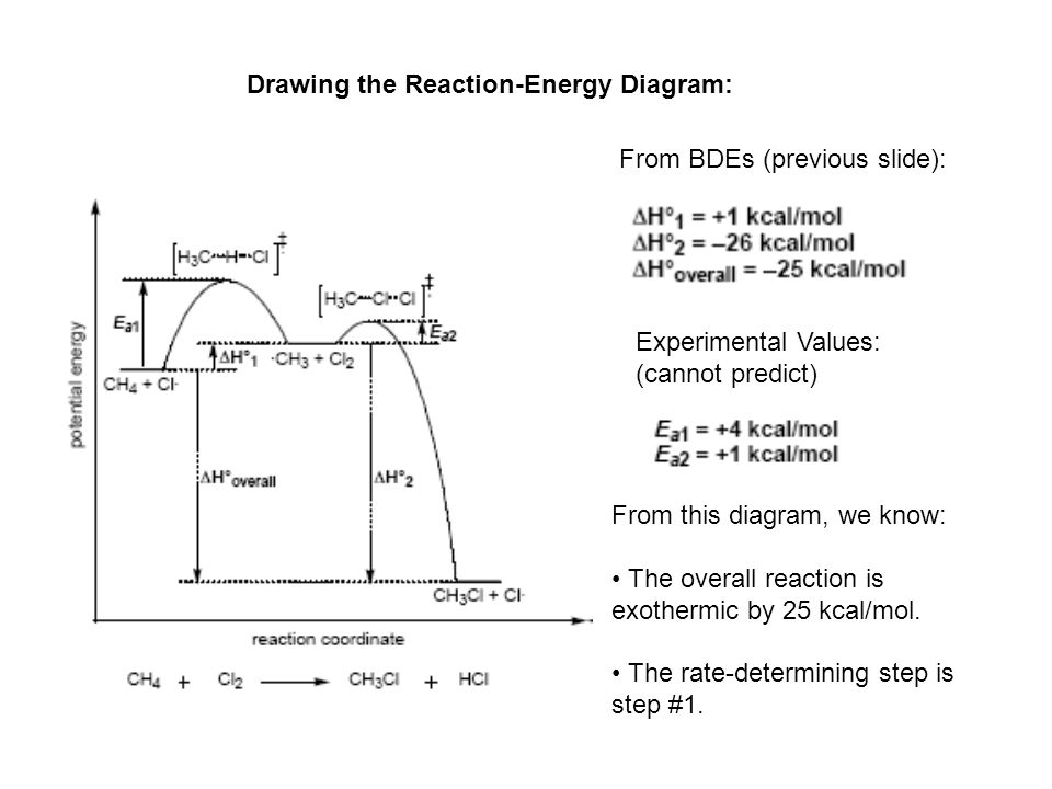 Drawing the Reaction-Energy Diagram: From BDEs (previous slide): Experimental Values: (cannot predict) From this diagram, we know: The overall reactio