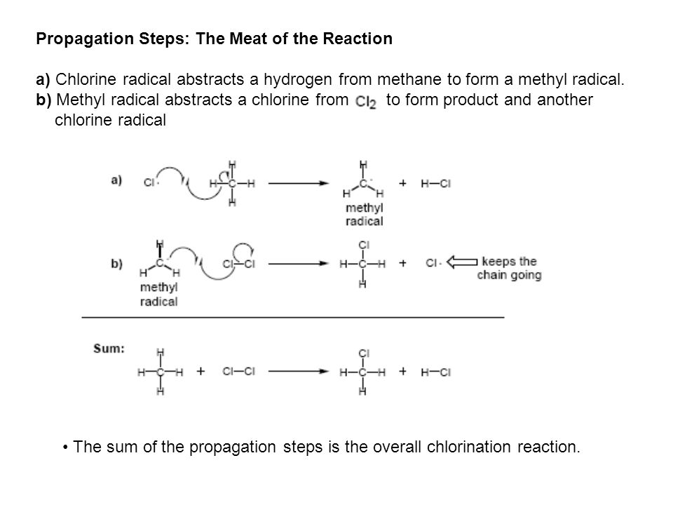 Propagation Steps: The Meat of the Reaction a) Chlorine radical abstracts a hydrogen from methane to form a methyl radical. b) Methyl radical abstract
