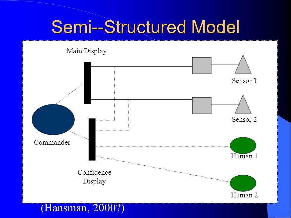 Semi--Structured Model (Hansman, 2000 ) Main Display Commander Sensor 1 Sensor 2 Human 1 Human 2 Confidence Display