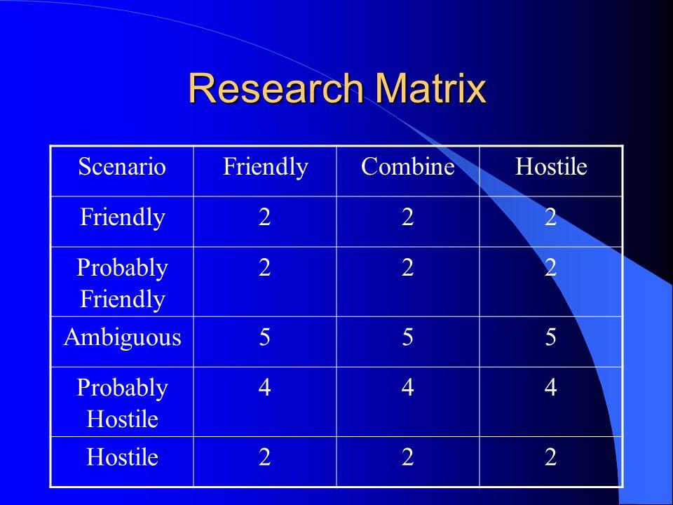 Research Matrix ScenarioFriendlyCombineHostile Friendly222 Probably Friendly 222 Ambiguous555 Probably Hostile 444 Hostile222