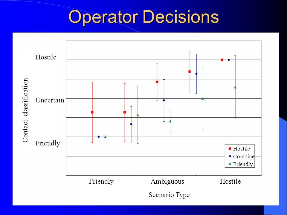 Operator Decisions Contact classification Hostile Uncertain Friendly Friendly Ambiguous Hostile Hostile Combine Friendly Secnario Type