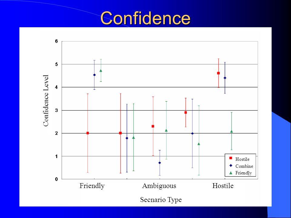 Confidence Friendly Ambiguous Hostile Secnario Type Confidence Level Hostile Combine Friendly