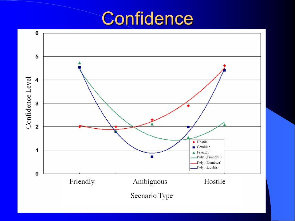 Confidence Friendly Ambiguous Hostile Secnario Type Confidence Level Hostile Combine Friendly Poly.