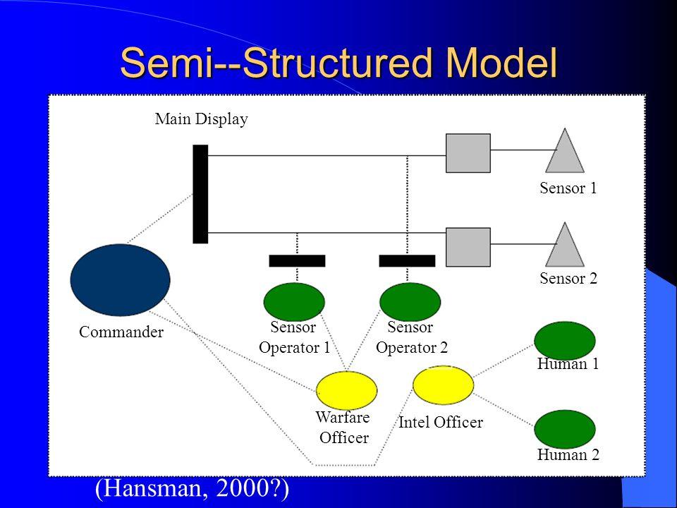 Semi--Structured Model (Hansman, 2000?) Main Display Commander Sensor Operator 1 Sensor Operator 2 Warfare Officer Intel Officer Sensor 1 Sensor 2 Human 1 Human 2