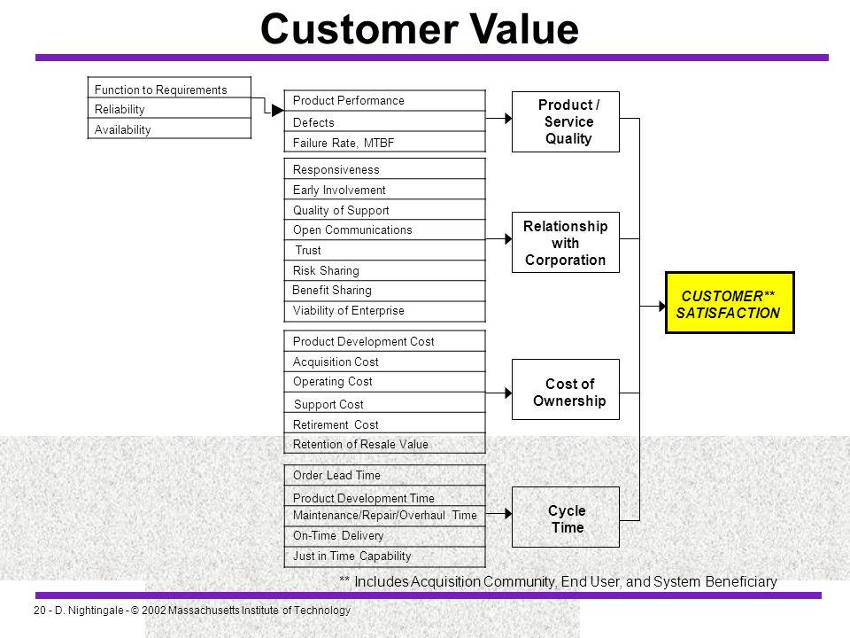 20 - D. Nightingale - © 2002 Massachusetts Institute of Technology Customer Value ** Includes Acquisition Community, End User, and System Beneficiary
