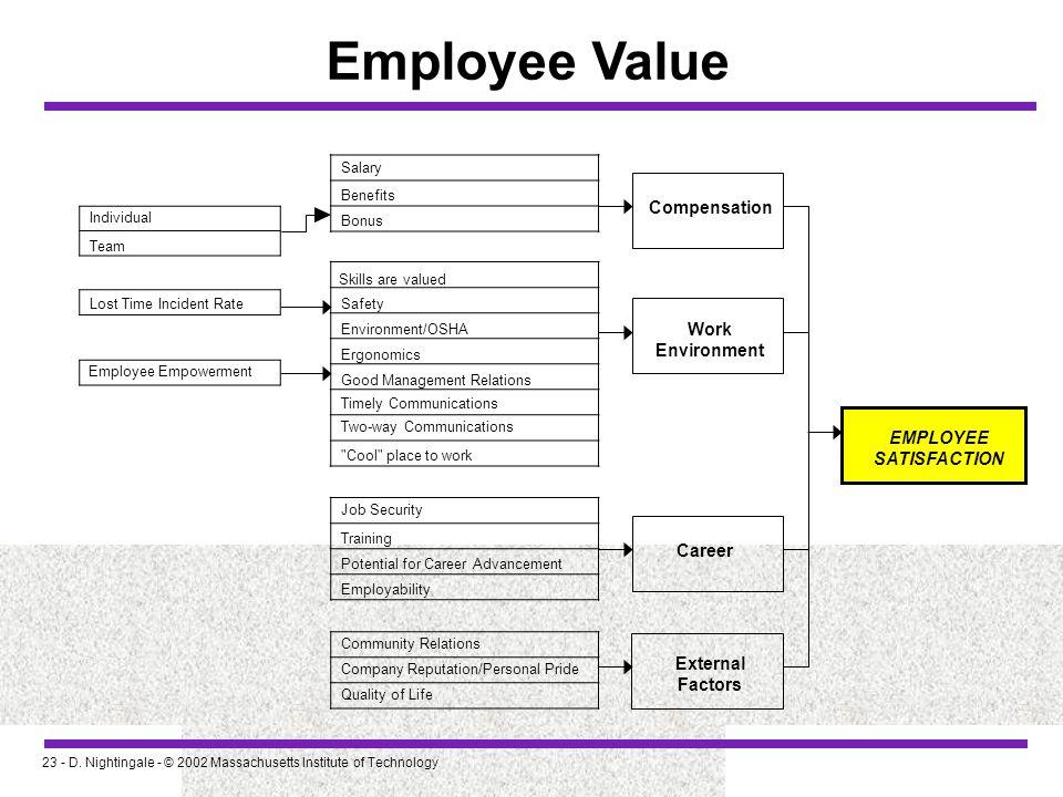 23 - D. Nightingale - © 2002 Massachusetts Institute of Technology Employee Value Company Reputation/Personal Pride Employee Empowerment Individual Te