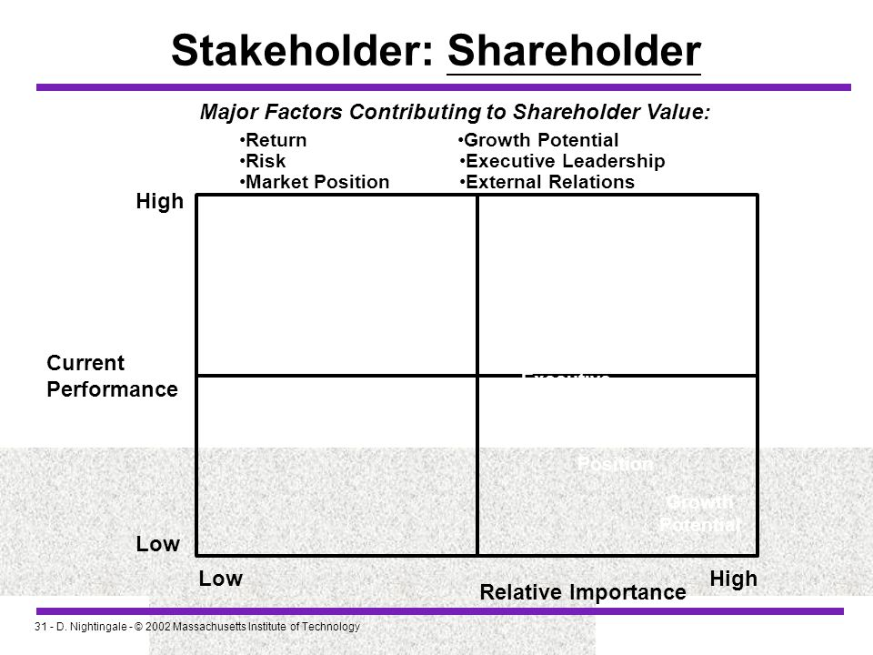 31 - D. Nightingale - © 2002 Massachusetts Institute of Technology Stakeholder: Shareholder High Current Performance Low High Relative Importance Majo