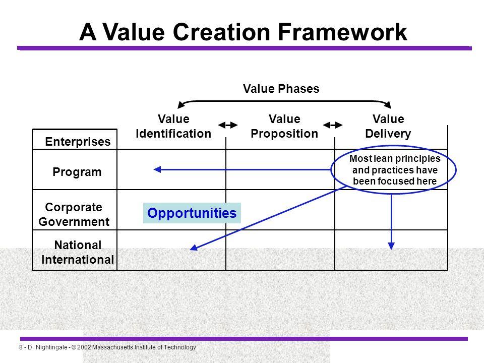 8 - D. Nightingale - © 2002 Massachusetts Institute of Technology A Value Creation Framework Enterprises Program Corporate Government National Interna