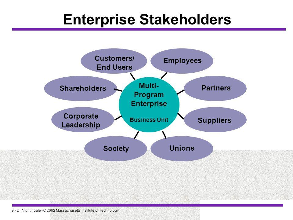 9 - D. Nightingale - © 2002 Massachusetts Institute of Technology Enterprise Stakeholders Customers/ End Users Shareholders Corporate Leadership Socie