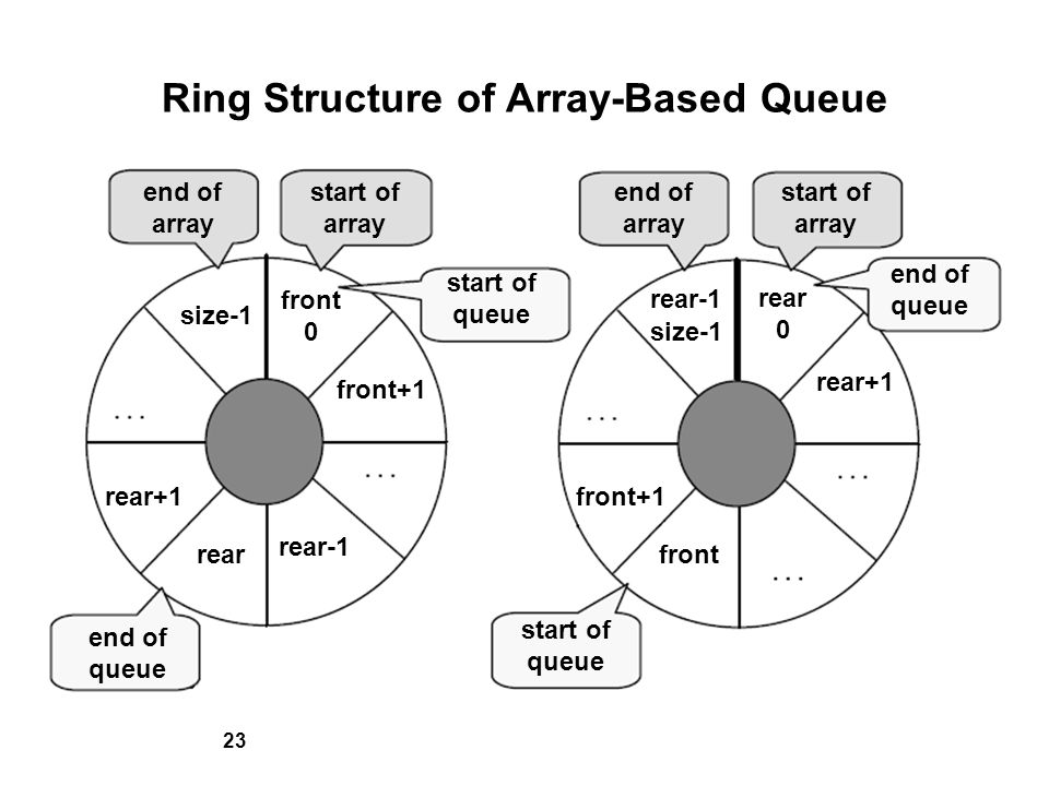 23 Ring Structure of Array-Based Queue end of array start of array start of queue end of array start of array end of queue start of queue end of queue size-1 rear+1 rear rear-1 front+1 front 0 rear-1 size-1 rear+1 rear 0 front+1 front