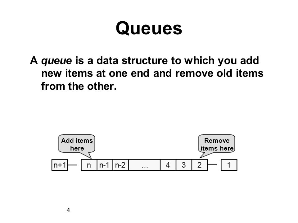 4 Queues A queue is a data structure to which you add new items at one end and remove old items from the other.
