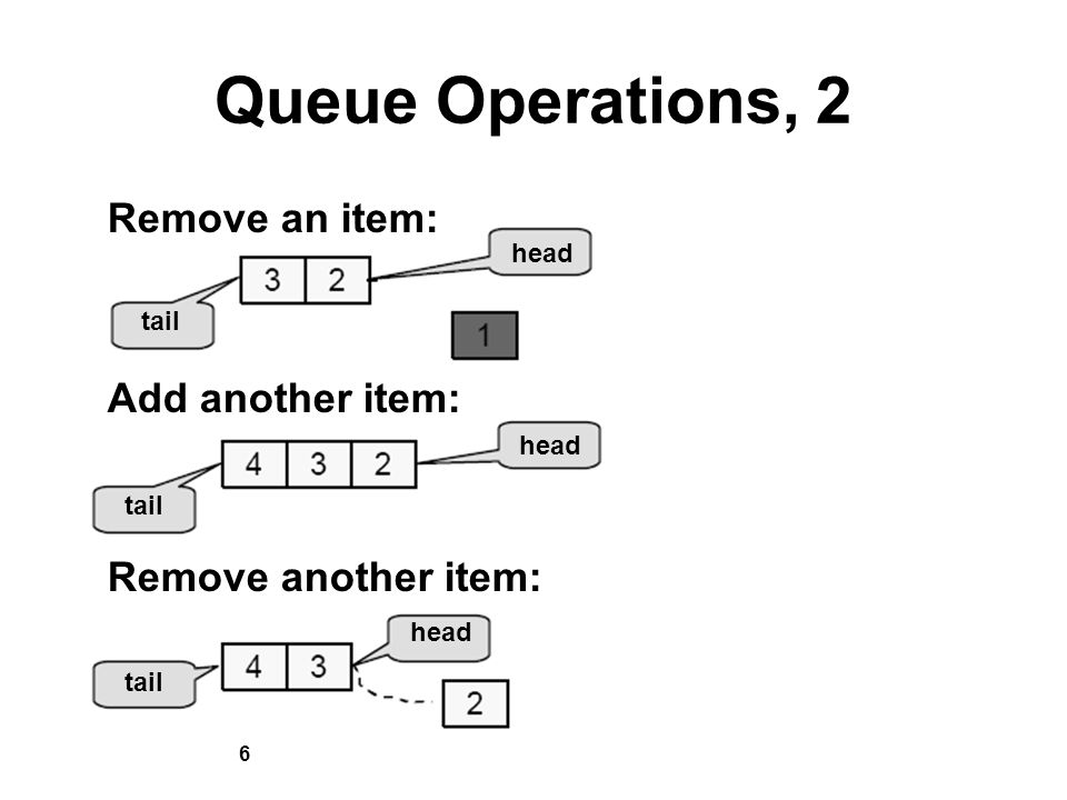 6 Queue Operations, 2 Remove an item: Add another item: Remove another item: tail head tail head tail head