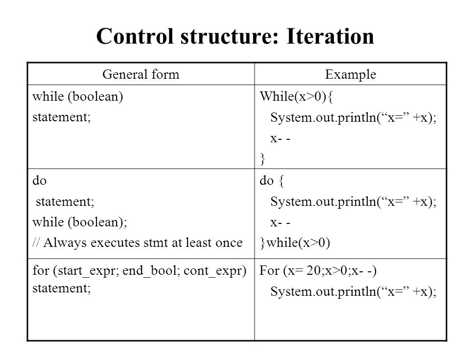Control structure: Iteration General formExample while (boolean) statement; While(x>0){ System.out.println(x= +x); x- - } do statement; while (boolean); // Always executes stmt at least once do { System.out.println(x= +x); x- - }while(x>0) for (start_expr; end_bool; cont_expr) statement; For (x= 20;x>0;x- -) System.out.println(x= +x);