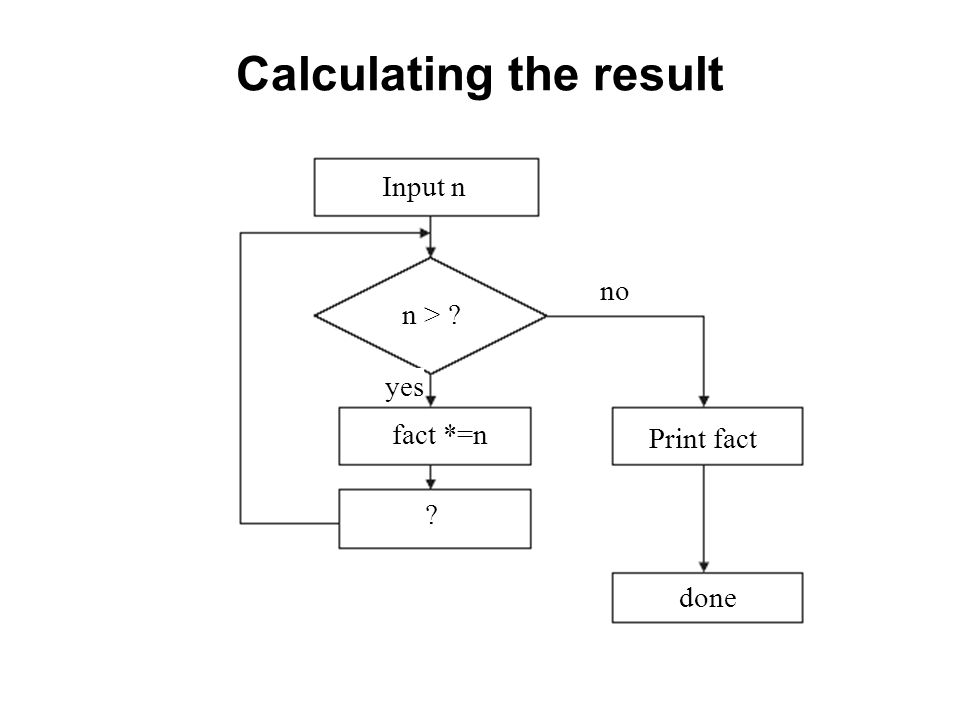 Calculating the result Input n n > ? fact *=n ? no yes Print fact done