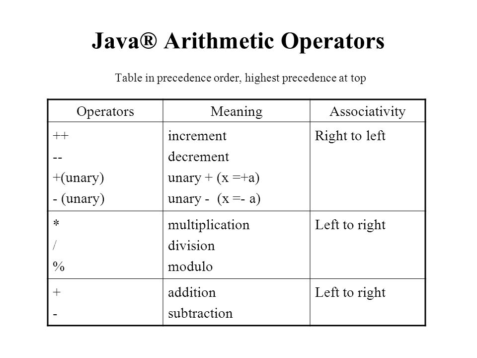 Java® Arithmetic Operators Table in precedence order, highest precedence at top OperatorsMeaningAssociativity ++- +(unary) - (unary) increment decreme