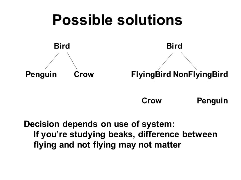 Possible solutions Bird Bird PenguinCrow FlyingBird NonFlyingBird Crow Penguin Decision depends on use of system: If youre studying beaks, difference