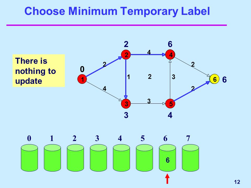 12 Choose Minimum Temporary Label There is nothing to update