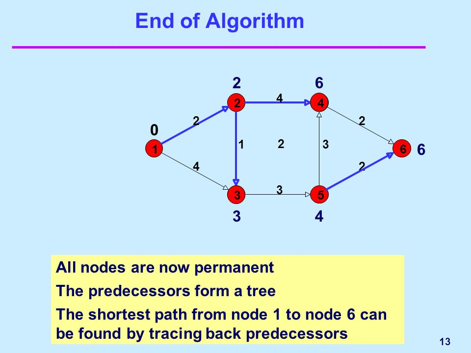 13 End of Algorithm All nodes are now permanent The predecessors form a tree The shortest path from node 1 to node 6 can be found by tracing back predecessors