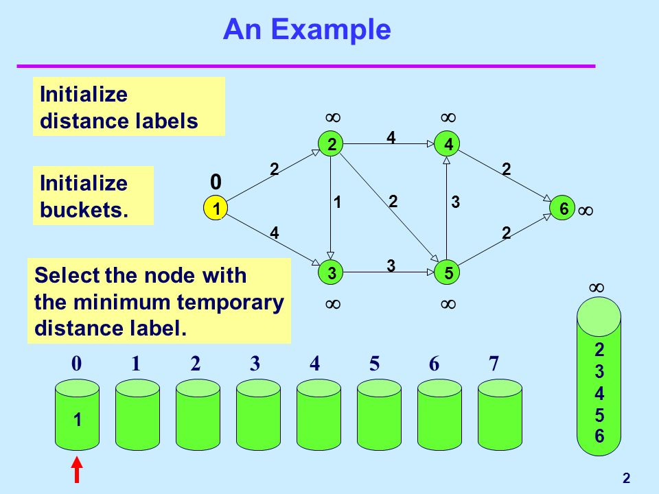 2 An Example Initialize distance labels 1 0 Select the node with the minimum temporary distance label.