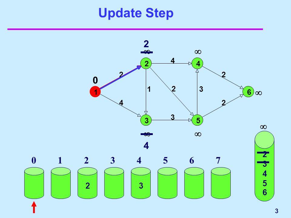 3 Update Step 2 3 4 5 6 2 4 2 1 3 4 2 3 2 2 4 0 1 01234567 1 2 3 4 5 6 23