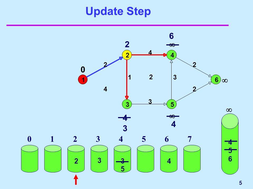 5 Update Step 1 2 3 4 5 6 2 4 2 1 3 4 2 3 2 2 4 6 4 3 0 01234567 4 5 6 23 3 4 5