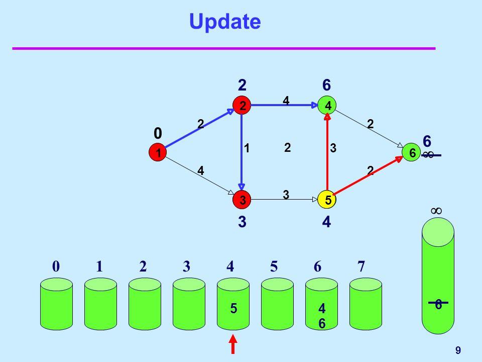 9 Update 1 24 6 2 4 2 1 3 4 2 3 2 0 3 2 3 6 4 5 6 01234567 6 45 6