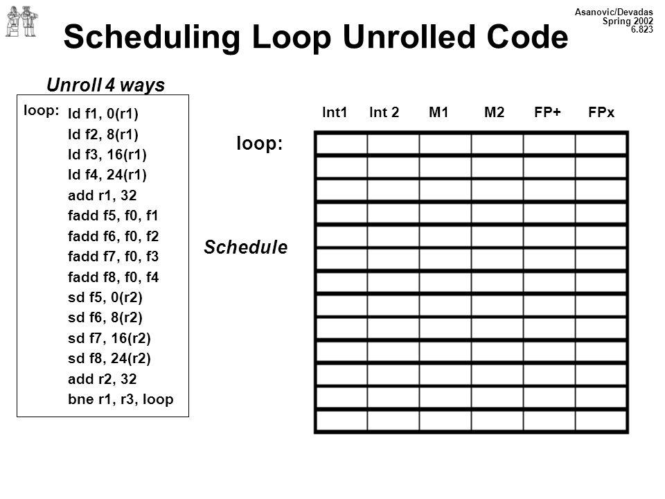 Asanovic/Devadas Spring 2002 6.823 Scheduling Loop Unrolled Code Unroll 4 ways loop: Schedule Int1 Int 2 M1 M2 FP+FPx ld f1, 0(r1) ld f2, 8(r1) ld f3, 16(r1) ld f4, 24(r1) add r1, 32 fadd f5, f0, f1 fadd f6, f0, f2 fadd f7, f0, f3 fadd f8, f0, f4 sd f5, 0(r2) sd f6, 8(r2) sd f7, 16(r2) sd f8, 24(r2) add r2, 32 bne r1, r3, loop