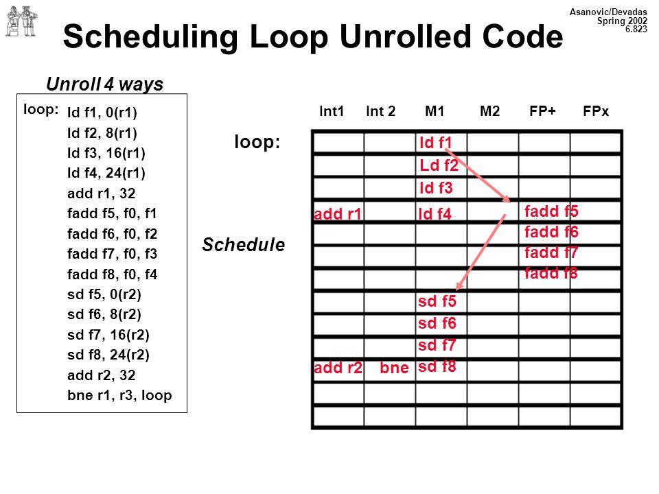 Asanovic/Devadas Spring 2002 6.823 Scheduling Loop Unrolled Code Unroll 4 ways loop: Schedule Int1 Int 2 M1 M2 FP+FPx ld f1, 0(r1) ld f2, 8(r1) ld f3, 16(r1) ld f4, 24(r1) add r1, 32 fadd f5, f0, f1 fadd f6, f0, f2 fadd f7, f0, f3 fadd f8, f0, f4 sd f5, 0(r2) sd f6, 8(r2) sd f7, 16(r2) sd f8, 24(r2) add r2, 32 bne r1, r3, loop add r1 add r2bne ld f4 sd f5 sd f6 sd f7 sd f8 fadd f5 fadd f6 fadd f7 fadd f8 ld f1 Ld f2 ld f3