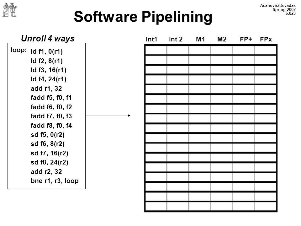 Asanovic/Devadas Spring 2002 6.823 Software Pipelining Unroll 4 ways loop: Int1 Int 2 M1 M2 FP+ FPx ld f1, 0(r1) ld f2, 8(r1) ld f3, 16(r1) ld f4, 24(r1) add r1, 32 fadd f5, f0, f1 fadd f6, f0, f2 fadd f7, f0, f3 fadd f8, f0, f4 sd f5, 0(r2) sd f6, 8(r2) sd f7, 16(r2) sd f8, 24(r2) add r2, 32 bne r1, r3, loop