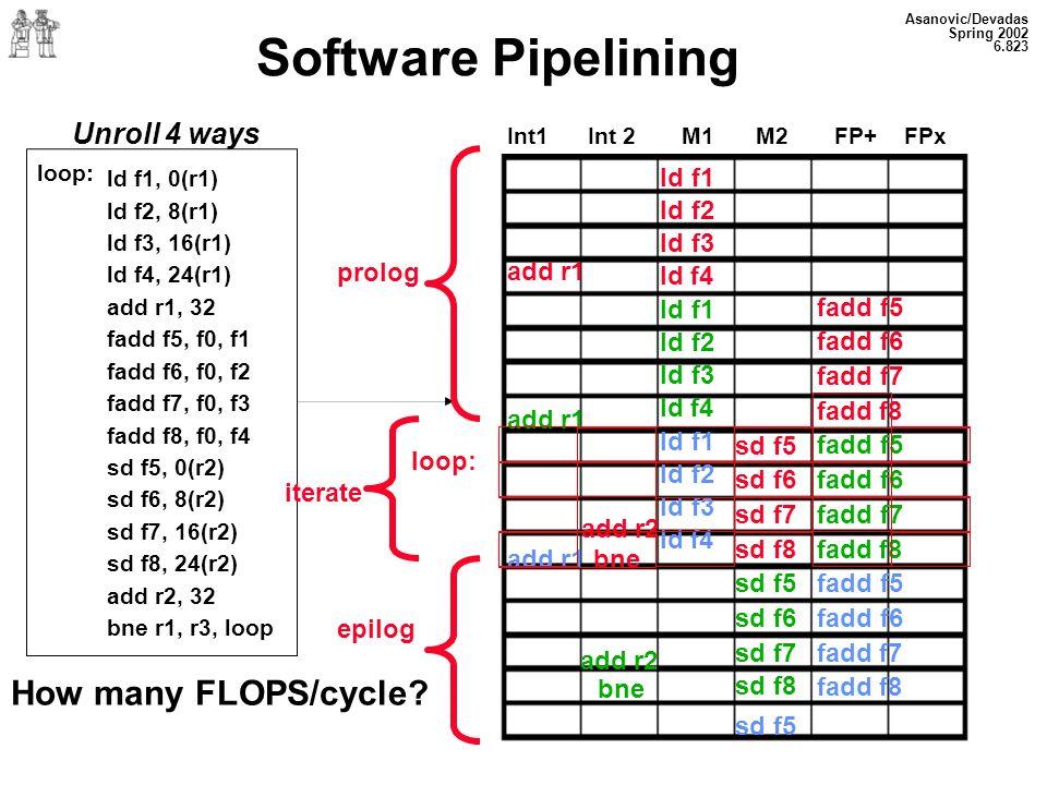 Asanovic/Devadas Spring 2002 6.823 Software Pipelining Unroll 4 ways loop: Int1 Int 2 M1 M2 FP+ FPx ld f1, 0(r1) ld f2, 8(r1) ld f3, 16(r1) ld f4, 24(r1) add r1, 32 fadd f5, f0, f1 fadd f6, f0, f2 fadd f7, f0, f3 fadd f8, f0, f4 sd f5, 0(r2) sd f6, 8(r2) sd f7, 16(r2) sd f8, 24(r2) add r2, 32 bne r1, r3, loop prolog loop: iterate epilog add r1 add r2 add r1 bne add r2 ld f1 ld f2 ld f3 ld f4 sd f5 sd f6 sd f7 sd f8 sd f5 sd f6 sd f7 fadd f5 fadd f6 fadd f7 fadd f8 fadd f5 fadd f6 fadd f7 fadd f8 bne sd f8 sd f5 How many FLOPS/cycle