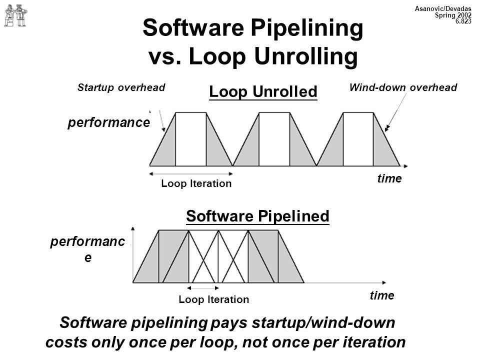 Asanovic/Devadas Spring 2002 6.823 Software Pipelining vs. Loop Unrolling Startup overhead performance Loop Unrolled Wind-down overhead Loop Iteration