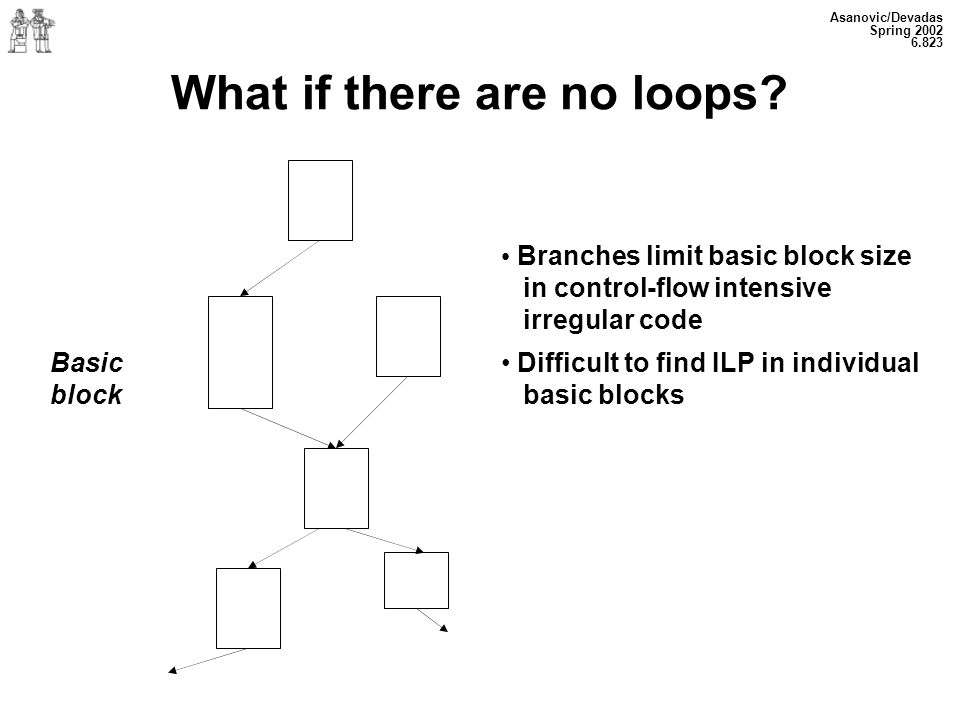 Asanovic/Devadas Spring Basic block What if there are no loops.