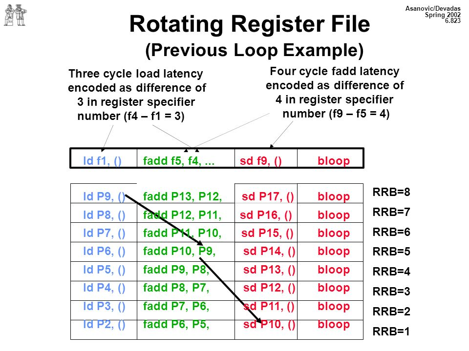 Asanovic/Devadas Spring 2002 6.823 Rotating Register File (Previous Loop Example) Three cycle load latency encoded as difference of 3 in register specifier number (f4 – f1 = 3) RRB=8 RRB=7 RRB=6 RRB=5 RRB=4 RRB=3 RRB=2 RRB=1 Four cycle fadd latency encoded as difference of 4 in register specifier number (f9 – f5 = 4) ld f1, () fadd f5, f4,...