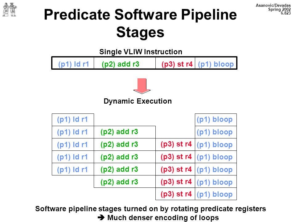 Asanovic/Devadas Spring 2002 6.823 Predicate Software Pipeline Stages Single VLIW Instruction (p1) ld r1(p2) add r3(p3) st r4(p1) bloop Dynamic Execution Software pipeline stages turned on by rotating predicate registers Much denser encoding of loops (p1) ld r1 (p2) add r3 (p3) st r4 (p1) bloop