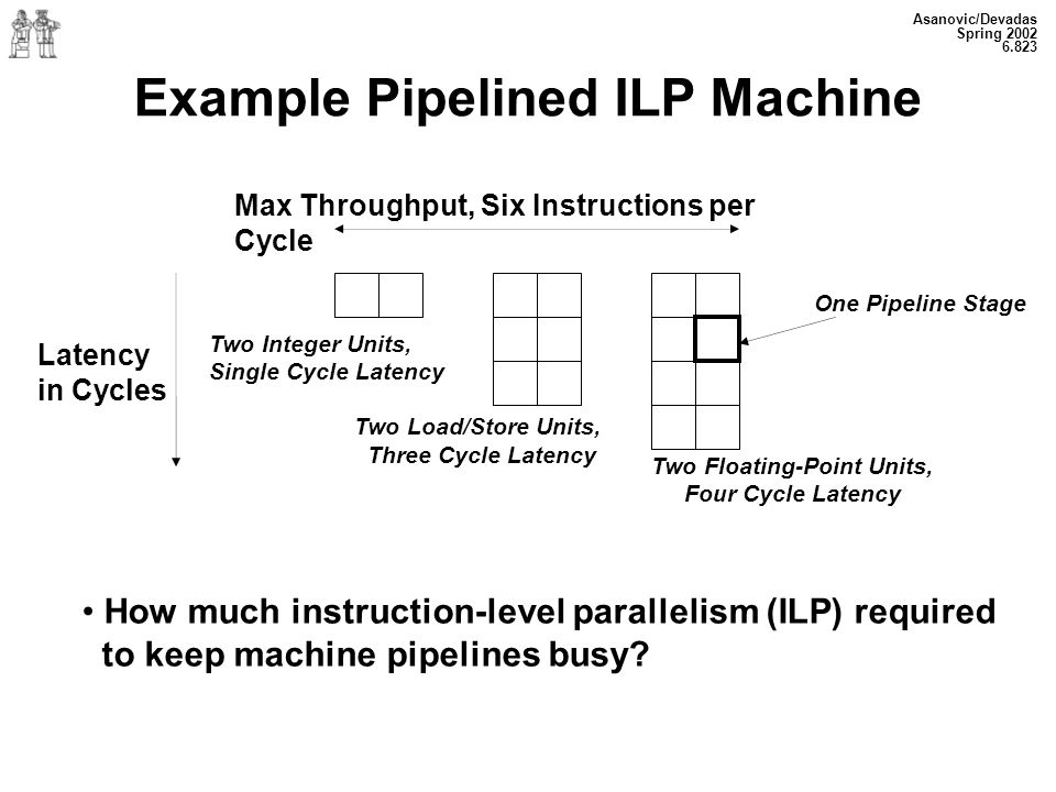 Asanovic/Devadas Spring 2002 6.823 Example Pipelined ILP Machine Max Throughput, Six Instructions per Cycle How much instruction-level parallelism (ILP) required to keep machine pipelines busy.