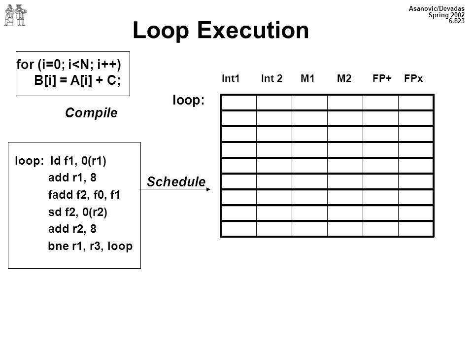 Asanovic/Devadas Spring 2002 6.823 Loop Execution Int1 Int 2 M1 M2 FP+ FPx for (i=0; i<N; i++) B[i] = A[i] + C; Compile loop: loop: ld f1, 0(r1) add r1, 8 fadd f2, f0, f1 sd f2, 0(r2) add r2, 8 bne r1, r3, loop Schedule