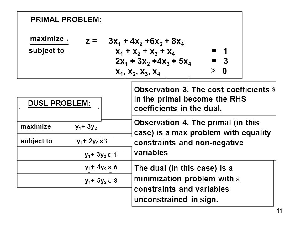 11 PRIMAL PROBLEM: maximize subject to z = 3x 1 + 4x 2 +6x 3 + 8x 4 x 1 + x 2 + x 3 + x 4 = 1 2x 1 + 3x 2 +4x 3 + 5x 4 = 3 x 1, x 2, x 3, x 4 0 DUSL PROBLEM: maximize y 1 + 3y 2 subject to y 1 + 2y 2 y 1 + 3y 2 y 1 + 4y 2 y 1 + 5y 2 Observation 3.