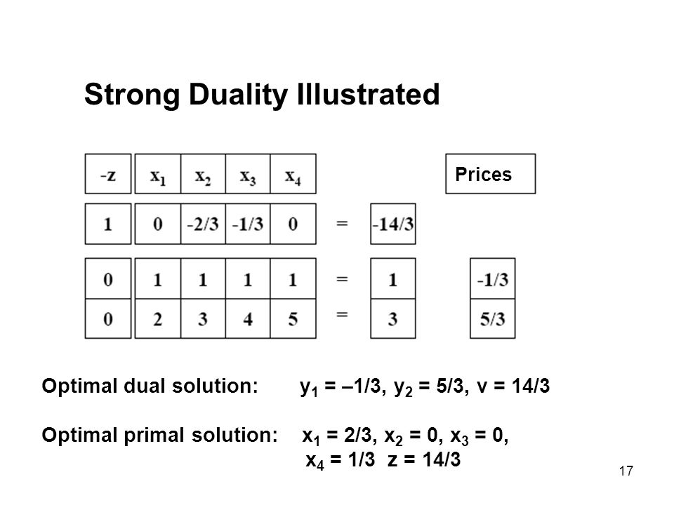 17 Strong Duality Illustrated Prices Optimal dual solution: y 1 = –1/3, y 2 = 5/3, v = 14/3 Optimal primal solution: x 1 = 2/3, x 2 = 0, x 3 = 0, x 4