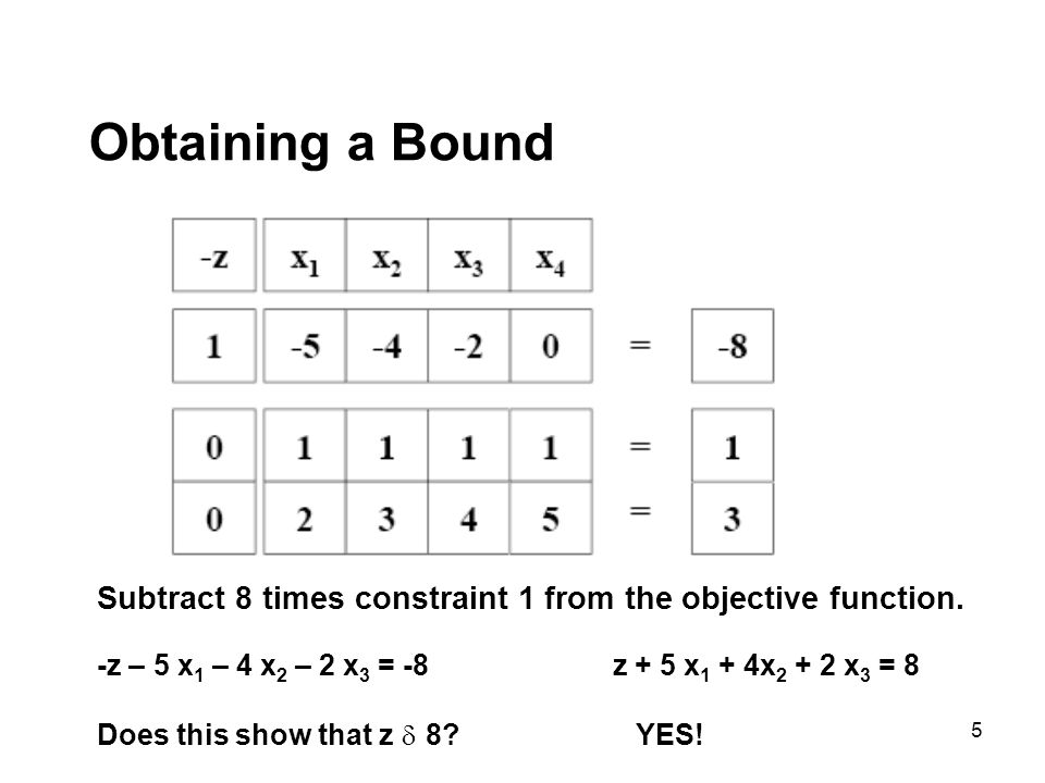 5 Obtaining a Bound Subtract 8 times constraint 1 from the objective function. -z – 5 x 1 – 4 x 2 – 2 x 3 = -8 z + 5 x 1 + 4x 2 + 2 x 3 = 8 Does this