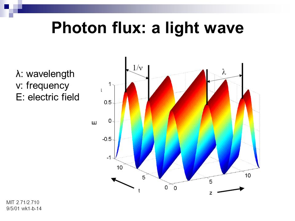 Photon flux: a light wave MIT 2.71/ /5/01 wk1-b-14 λ: wavelength ν: frequency E: electric field