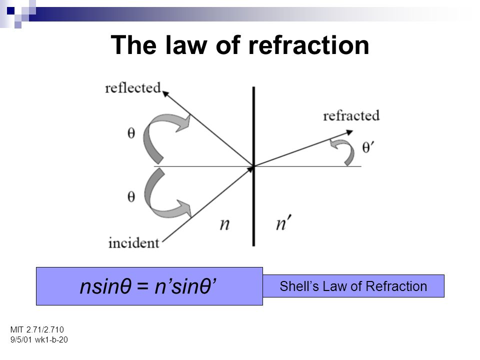 The law of refraction MIT 2.71/ /5/01 wk1-b-20 nsinθ = nsinθ Shells Law of Refraction