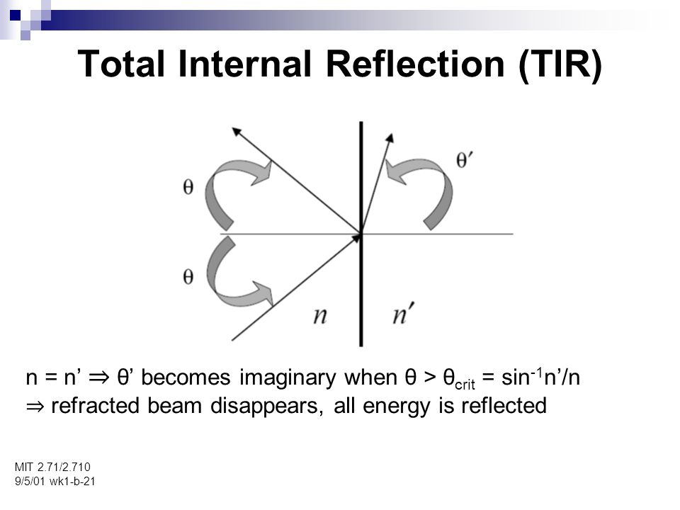 Total Internal Reflection (TIR) MIT 2.71/ /5/01 wk1-b-21 n = n θ becomes imaginary when θ > θ crit = sin -1 n/n refracted beam disappears, all energy is reflected
