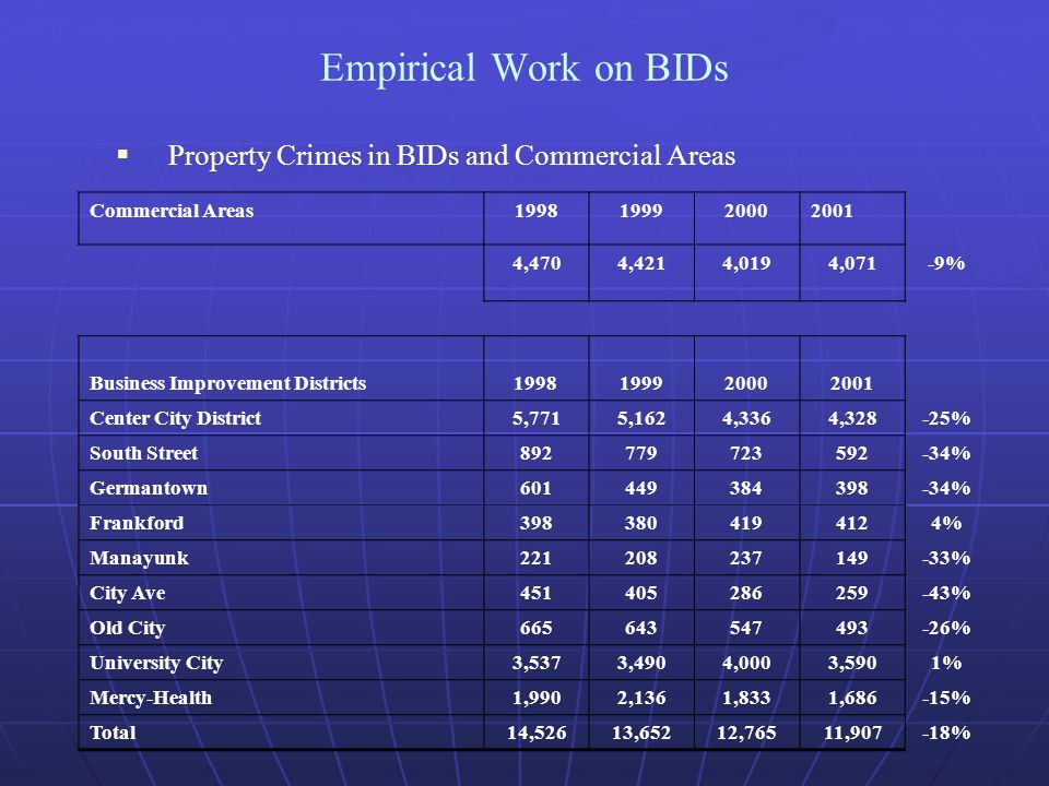 Empirical Work on BIDs Property Crimes in BIDs and Commercial Areas Commercial Areas ,4704,4214,0194,071-9% Business Improvement Districts Center City District5,7715,1624,3364,328-25% South Street % Germantown % Frankford % Manayunk % City Ave % Old City % University City3,5373,4904,0003,5901% Mercy-Health1,9902,1361,8331,686-15% Total14,52613,65212,76511,907-18%