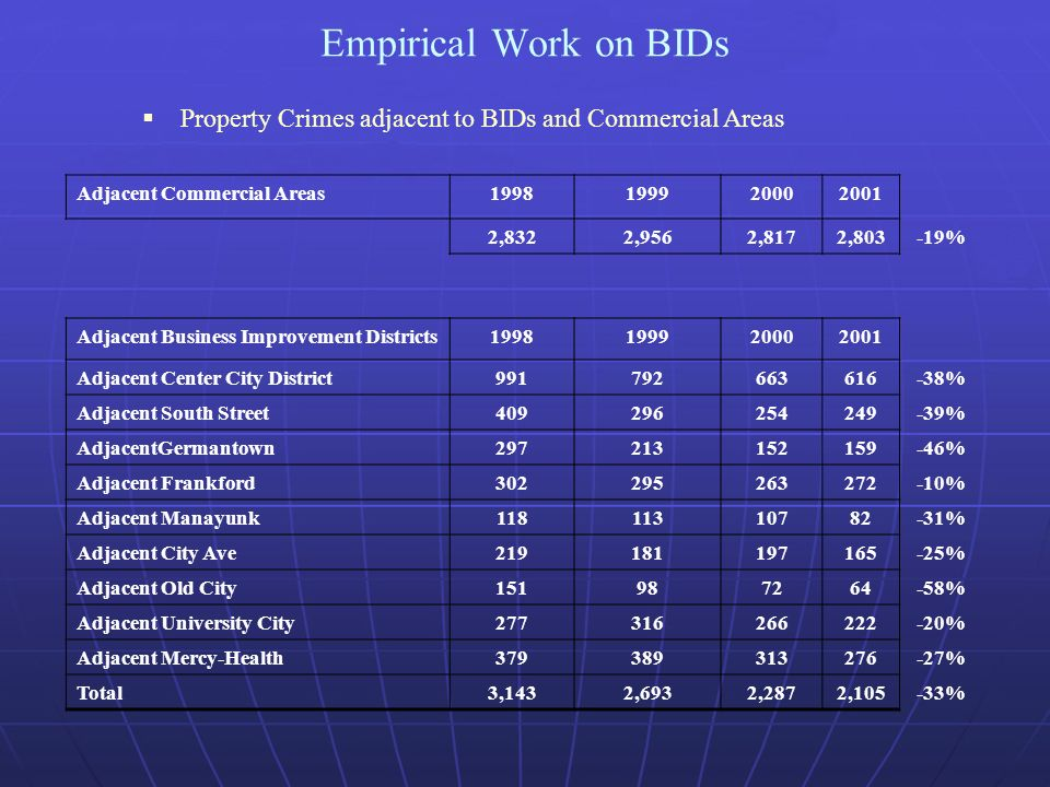 Empirical Work on BIDs Property Crimes adjacent to BIDs and Commercial Areas Adjacent Commercial Areas ,8322,9562,8172,803-19% Adjacent Business Improvement Districts Adjacent Center City District % Adjacent South Street % AdjacentGermantown % Adjacent Frankford % Adjacent Manayunk % Adjacent City Ave % Adjacent Old City % Adjacent University City % Adjacent Mercy-Health % Total3,1432,6932,2872,105-33%
