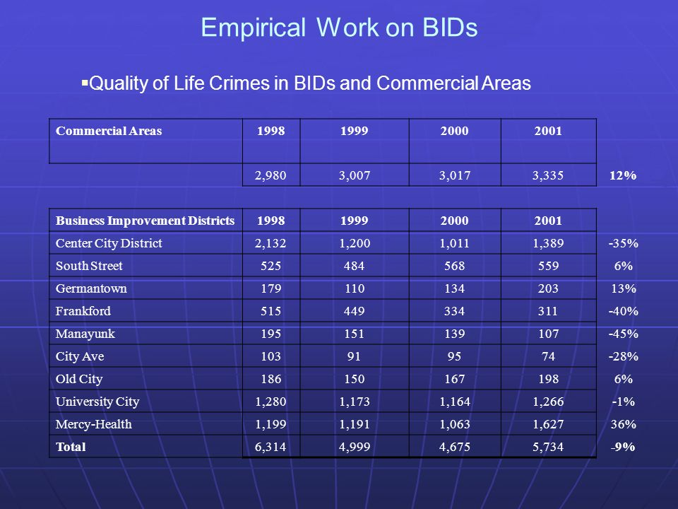 Empirical Work on BIDs Quality of Life Crimes in BIDs and Commercial Areas Commercial Areas ,9803,0073,0173,33512% Business Improvement Districts Center City District2,1321,2001,0111,389-35% South Street % Germantown % Frankford % Manayunk % City Ave % Old City % University City1,2801,1731,1641,266-1% Mercy-Health1,1991,1911,0631,62736% Total6,3144,9994,6755,734-9%