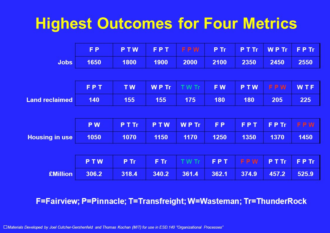 Highest Outcomes for Four Metrics Materials Developed by Joel Cutcher-Gershenfeld and Thomas Kochan (MIT) for use in ESD.140 Organizational Processes F PP T WF P TF P WP TrP T TrW P TrF P Tr Jobs16501800190020002100235024502550 F P TT WW P TrT W TrF WP T WF P WW T F Land reclaimed140155 175180 205225 P WP T TrP T WW P TrF PF P TF P TrF P W Housing in use10501070115011701250135013701450 P T WP TrF TrT W TrF P TF P WP T TrF P Tr £Million306.2318.4340.2361.4362.1374.9457.2525.9 F=Fairview; P=Pinnacle; T=Transfreight; W=Wasteman; Tr=ThunderRock